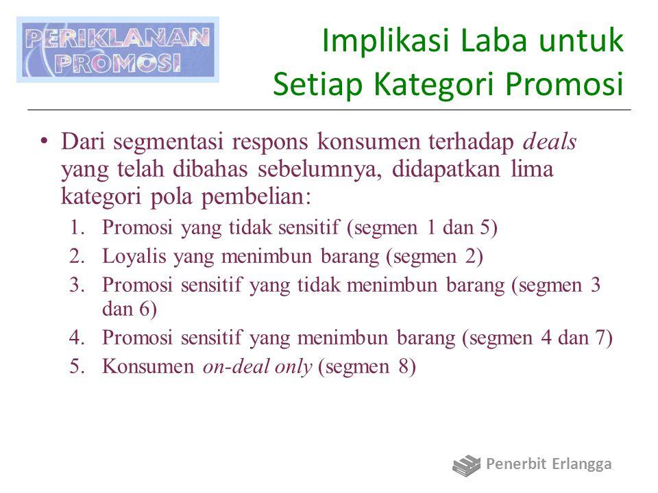 Implikasi Laba untuk Setiap Kategori Promosi Dari segmentasi respons konsumen terhadap deals yang telah dibahas sebelumnya, didapatkan lima kategori p