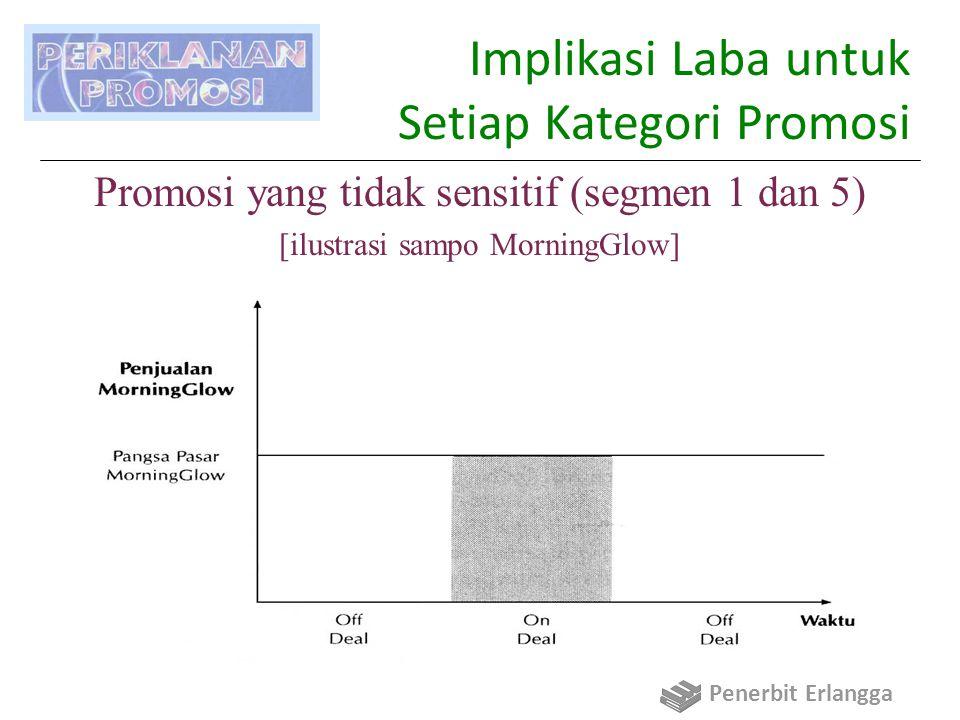 Implikasi Laba untuk Setiap Kategori Promosi Promosi yang tidak sensitif (segmen 1 dan 5) [ilustrasi sampo MorningGlow] Penerbit Erlangga