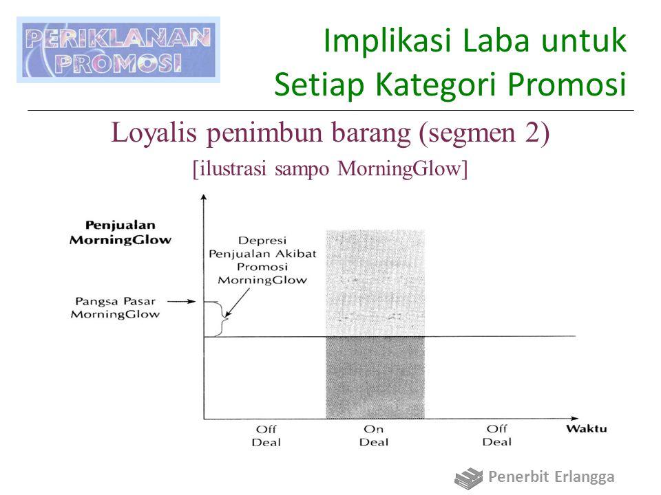 Implikasi Laba untuk Setiap Kategori Promosi Loyalis penimbun barang (segmen 2) [ilustrasi sampo MorningGlow] Penerbit Erlangga