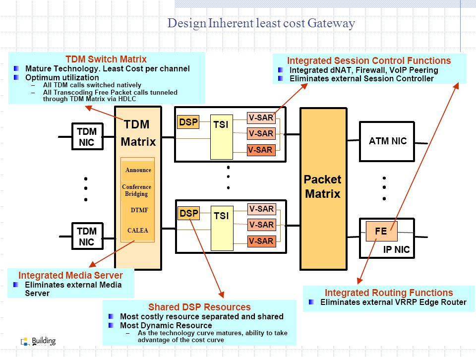 Design Inherent least cost Gateway