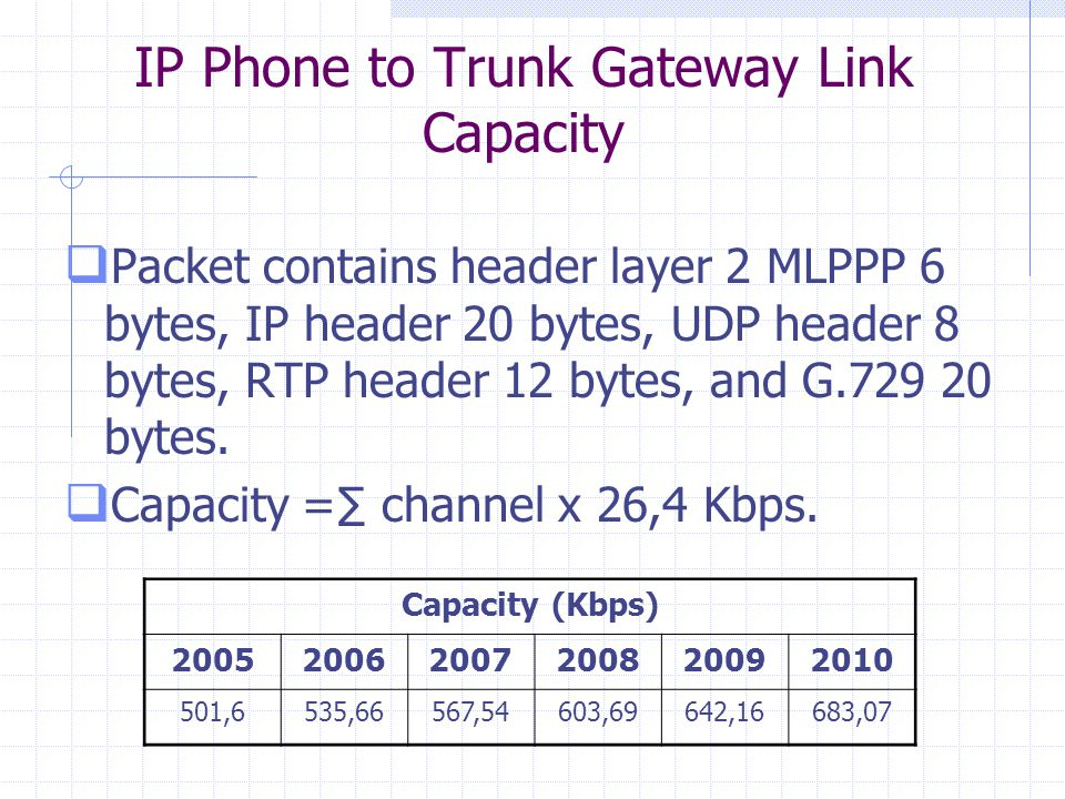 IP Phone to Trunk Gateway Link Capacity  Packet contains header layer 2 MLPPP 6 bytes, IP header 20 bytes, UDP header 8 bytes, RTP header 12 bytes, and G.729 20 bytes.