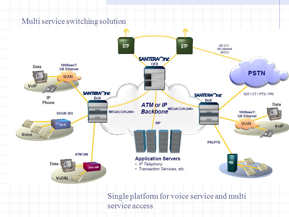 Building the right switching platform Future proof, sustainable architecture