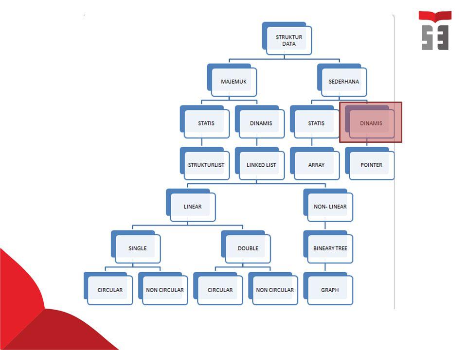  Mengapa pointer disebut struktur data dinamis. Apa perbedaan perintah * dan & pada pointer.