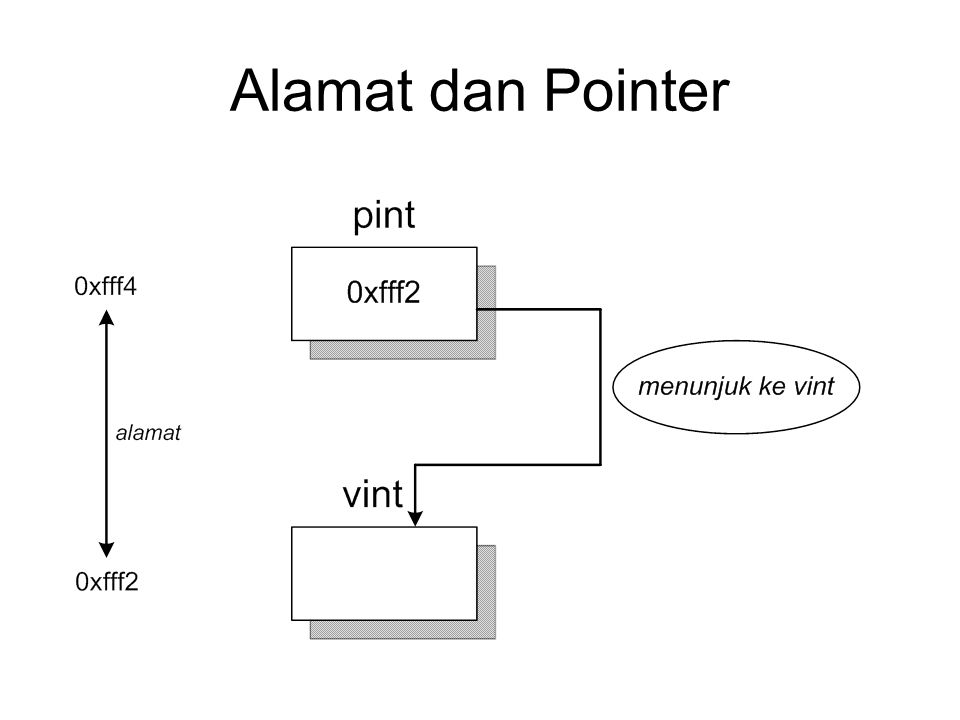 #include void main() { int vint = 55; int *pint; pint = &vint;//pointer menunjuk ke vint cout<< Isi vint semula = <<vint<<endl; *pint = 77; cout<< Isi vint sekarang = <<vint<<endl; getch(); }
