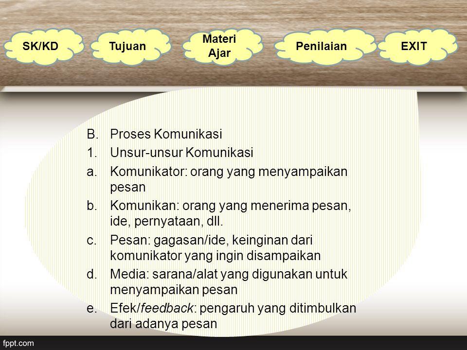 B.Proses Komunikasi 1.Unsur-unsur Komunikasi a.Komunikator: orang yang menyampaikan pesan b.Komunikan: orang yang menerima pesan, ide, pernyataan, dll