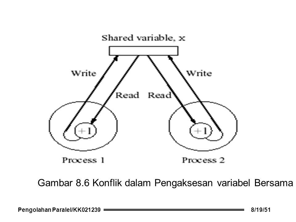 Gambar 8.6 Konflik dalam Pengaksesan variabel Bersama Pengolahan Paralel/KK0212398/19/51