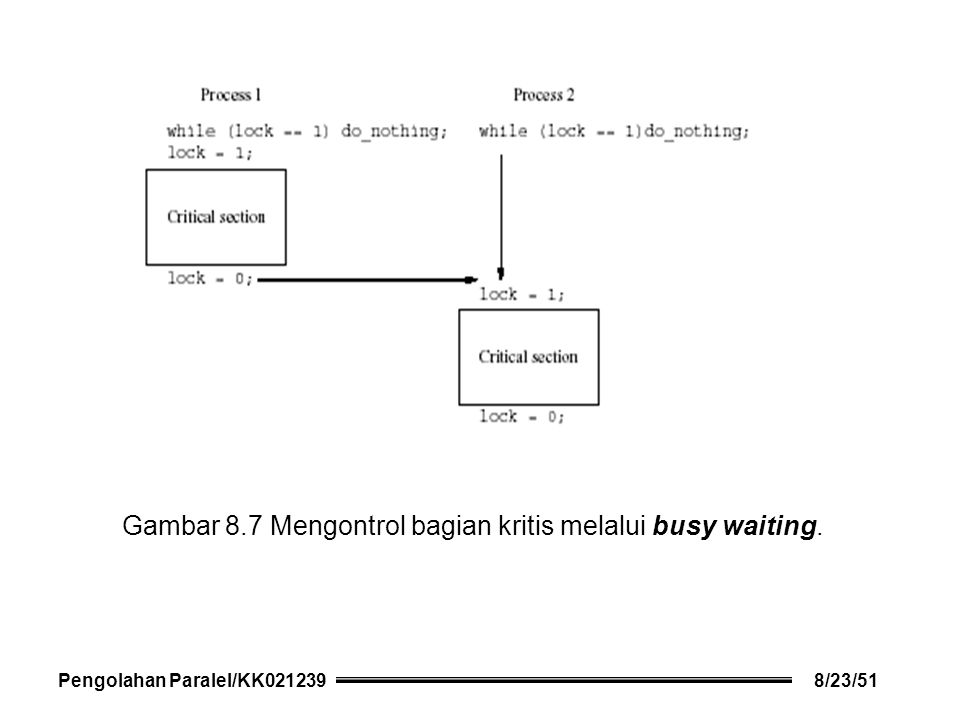 Gambar 8.7 Mengontrol bagian kritis melalui busy waiting. Pengolahan Paralel/KK0212398/23/51