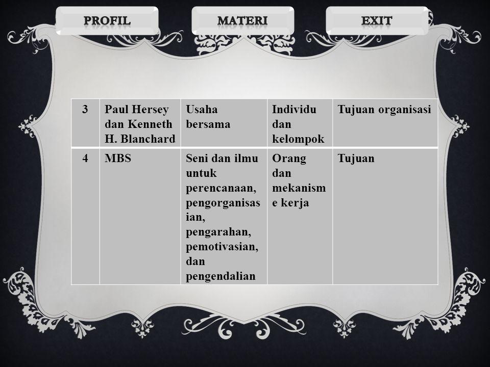 NoPengemba ng OrientasiSasaranSesuatu yang akan diwujudkan 1John D. Millet Proses pengarahan dan pemberian fasilitas kerja Orang dan kelompok formal T