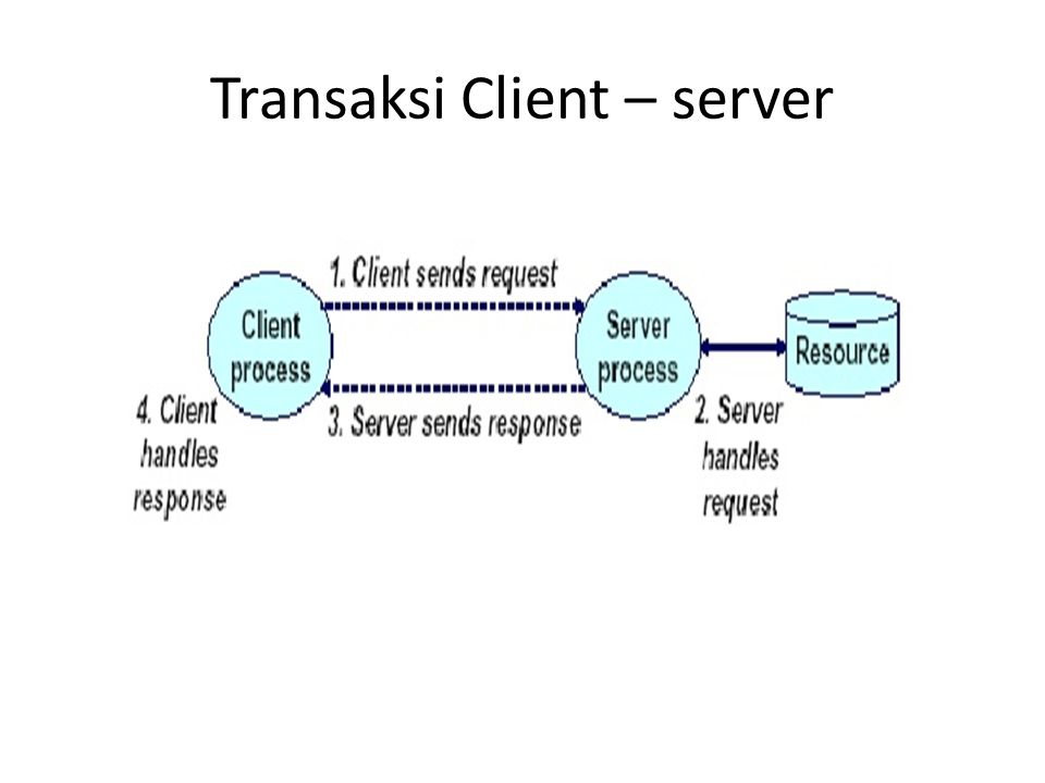 Transaksi Client – server