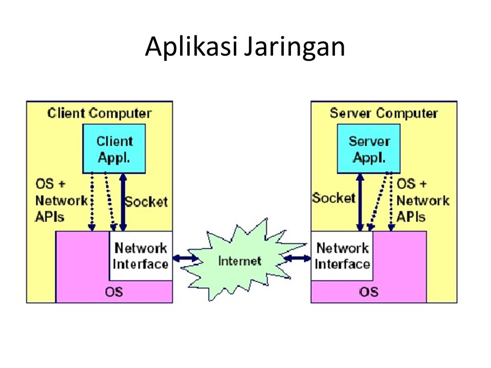 Structure yang dipakai struct sockaddr { unsigned short sa_family; /* protocol family */ char sa_data[14]; /* address data.
