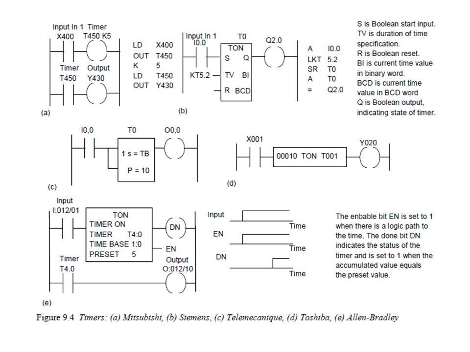 Sekuensial Merupakan fungsi timer di mana sebuah timer memungkinkan untuk melakukan eksekusi yang berurutan dengan selang waktu yang bisa diset dengan mudah Dipergunakan untuk proses sistem yang berurutan : – Pengepakan barang – Pemrosesan tebu – dll