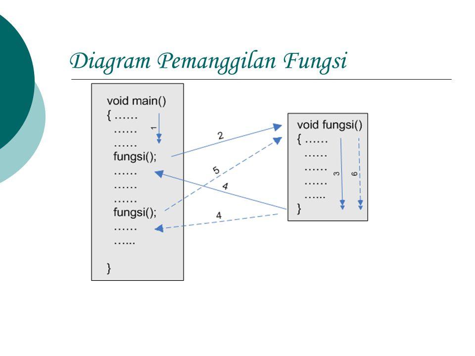 Pembuatan Fungsi Ada 2 cara untuk membuat fungsi 1.
