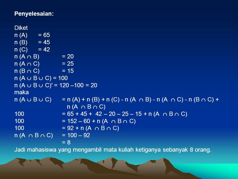 Penyelesaian: Diket n (A)= 65 n (B)= 45 n (C)= 42 n (A  B)= 20 n (A  C)= 25 n (B  C)= 15 n (A  B  C) = 100 n (A  B  C)′ = 120 –100 = 20 maka n (A  B  C) = n (A) + n (B) + n (C) - n (A  B) - n (A  C) - n (B  C) + n (A  B  C) 100 = 65 + 45 + 42 – 20 – 25 – 15 + n (A  B  C) 100 = 152 – 60 + n (A  B  C) 100 = 92 + n (A  B  C) n (A  B  C)= 100 – 92 = 8 Jadi mahasiswa yang mengambil mata kuliah ketiganya sebanyak 8 orang.