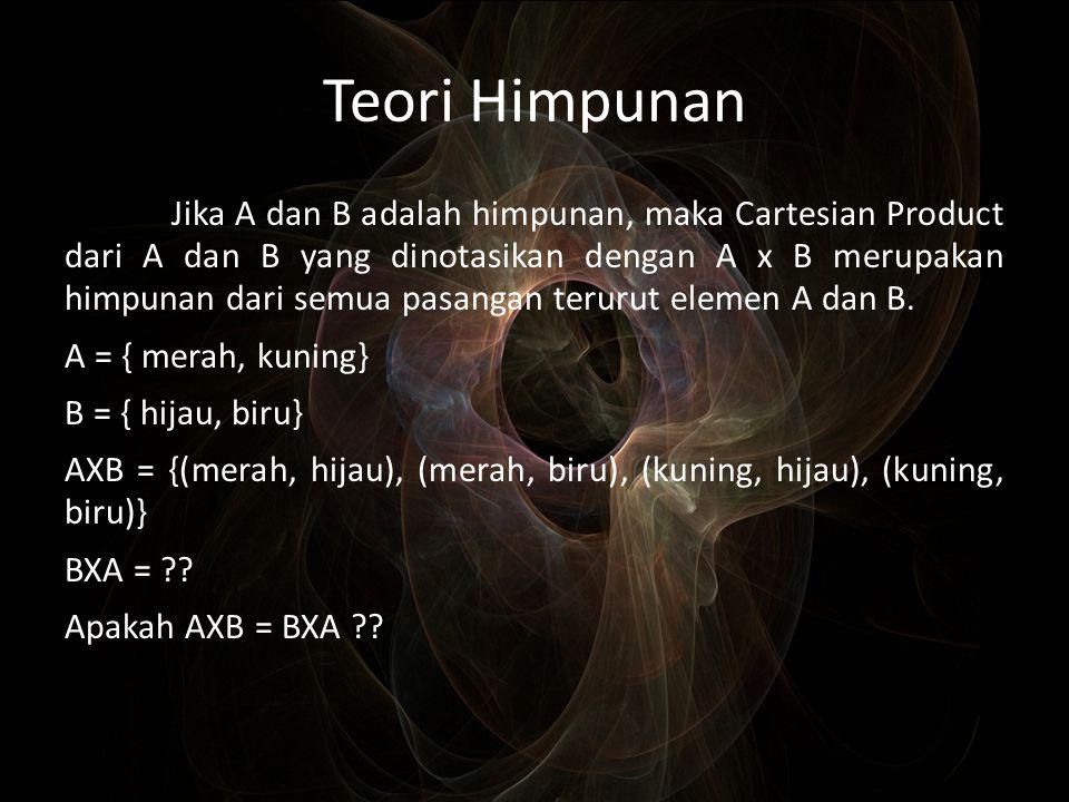 Teori Himpunan Jika A dan B adalah himpunan, maka Cartesian Product dari A dan B yang dinotasikan dengan A x B merupakan himpunan dari semua pasangan