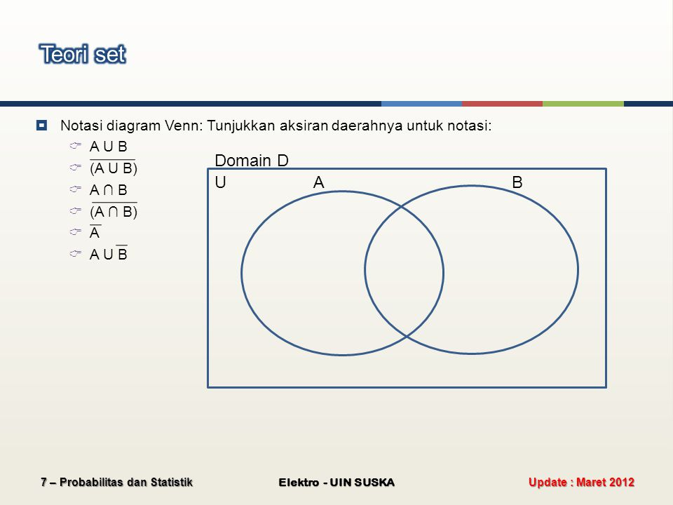  Notasi diagram Venn: Tunjukkan aksiran daerahnya untuk notasi:  A U B  (A U B)  A ∩ B  (A ∩ B)  A  A U B Update : Maret 2012 Elektro - UIN SUS