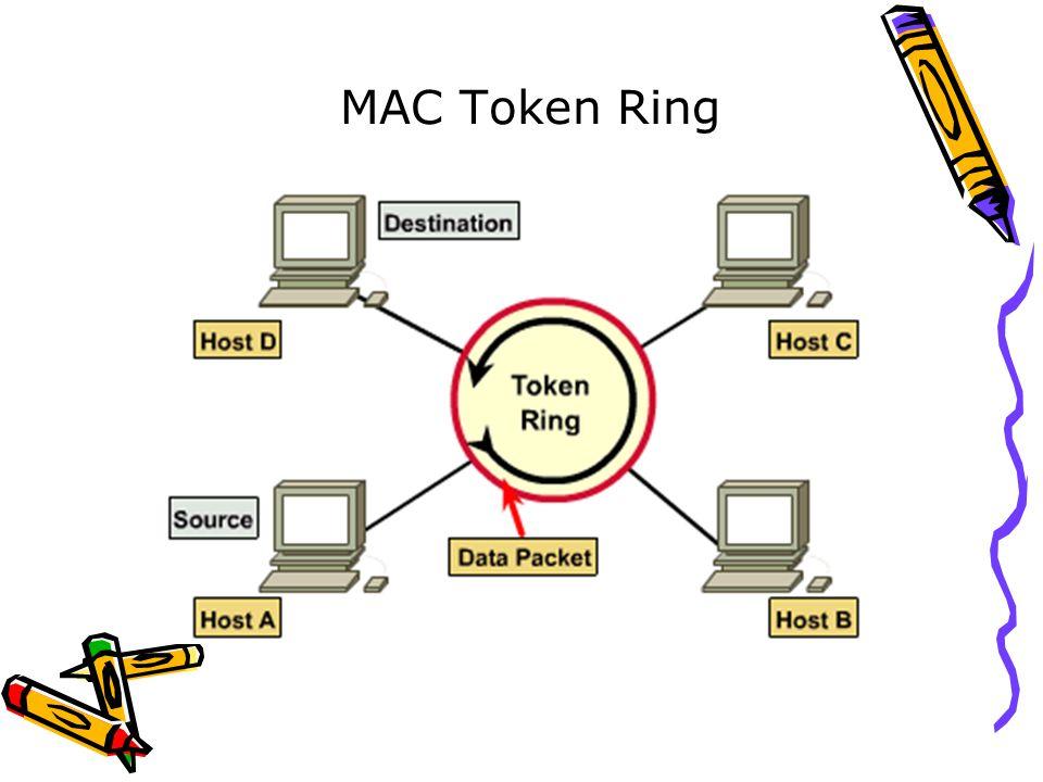 MAC Token Ring