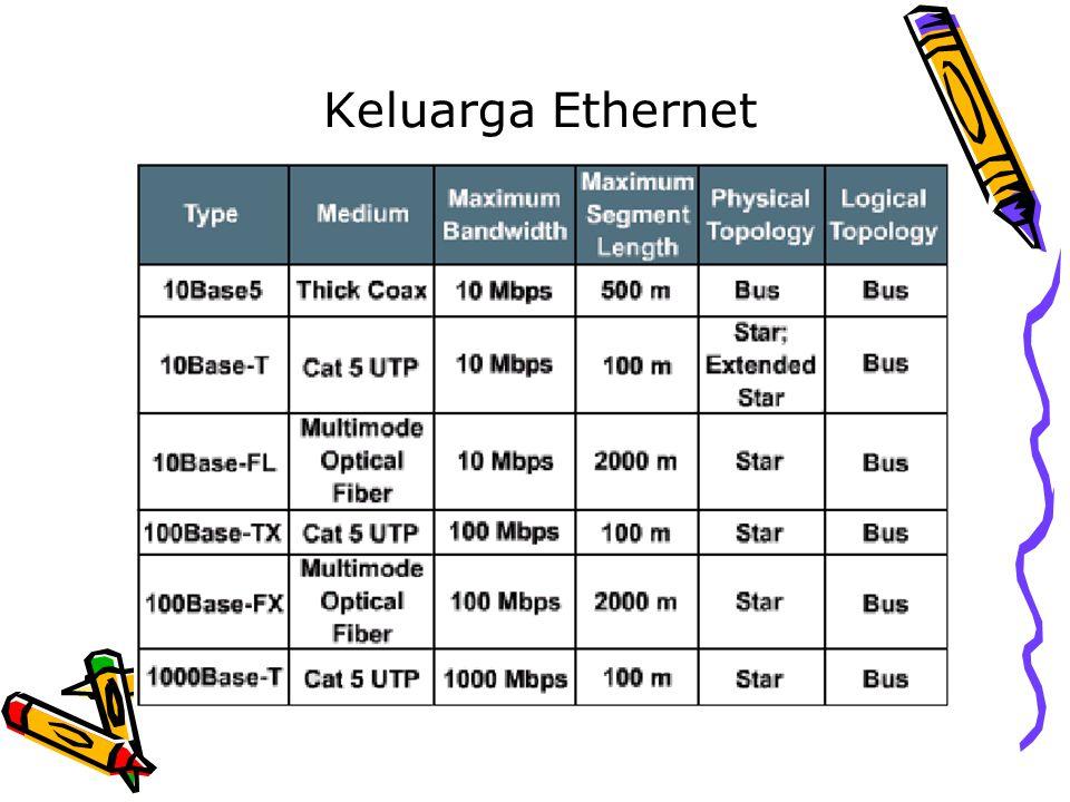 Format Frame Ethernet Field dari frame Ethernet/IEEE 802.3 adalah: preamble – memberitahukan frame ethernet atau IEEE 802.3 start of frame (SOF) – memberitahukan awal sebuah frame IEEE 802.3 destination address dan source address type (Ethernet) – menentukan protokol layer 3 yang akan menerima data length (IEEE 802.3) – memberitahukan jumlah byte dari data yang mengikuti field ini data – khusus untuk IEEE 802.3 termasuk protokol layer 3 yang akan menerima data frame check sequence (FCS)