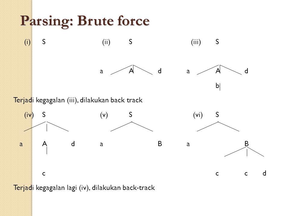 Parsing: Brute force (i)S (ii)S (iii)S aAdaAd b Terjadi kegagalan (iii), dilakukan back track (iv)S(v)S (vi)S aAdaBaB ccc d Terjadi kegagalan lagi (iv), dilakukan back-track