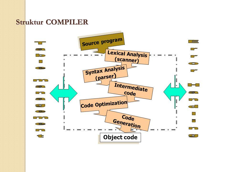 Keterangan Lexical Analyzer = scanner, Syntax Analyzer, dan Intermediate Code merupakan fungsi Analisis dalam compiler, yang bertugas mendekomposisi program sumber menjadi bagian-bagian kecil Code generation dan Code optimization adalah merupakan fungsi synthesis yang berfungsi melakukan pembangkitan / pembuatan dan optimasi program (object program) Scanner adalah mengelompok-an program asal/sumber menjadi token Parser (mengurai) bertugas memeriksa kebenaran dan urutan dari token- token yang terbentuk oleh scanner