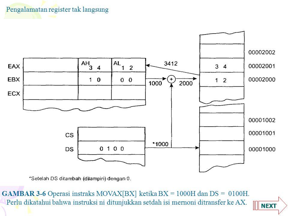 NEXT Pengalamatan register tak langsung GAMBAR 3-6 Operasi instraks MOVAX[BX] ketika BX = 1000H dan DS = 0100H.