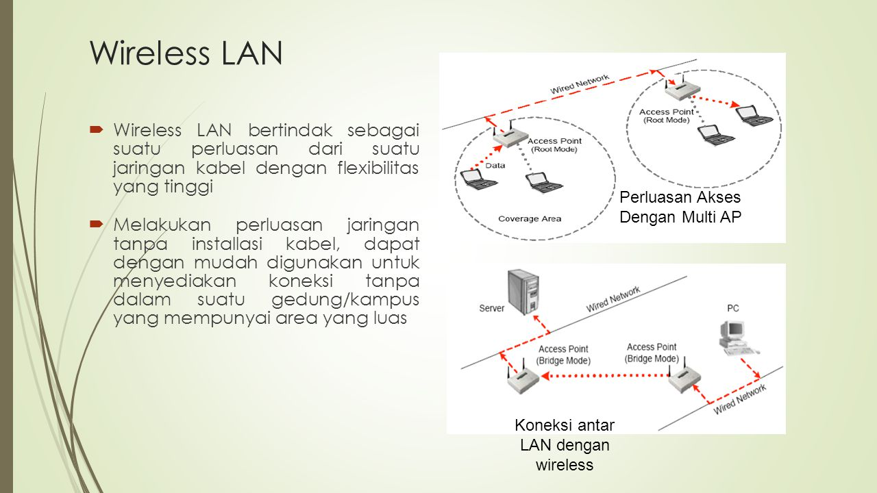 Wireless LAN  Wireless LAN bertindak sebagai suatu perluasan dari suatu jaringan kabel dengan flexibilitas yang tinggi  Melakukan perluasan jaringan