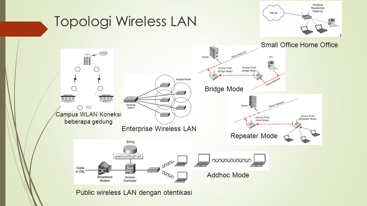 Topologi Wireless LAN Addhoc Mode Repeater Mode Bridge Mode Small Office Home Office Enterprise Wireless LAN Public wireless LAN dengan otentikasi Cam