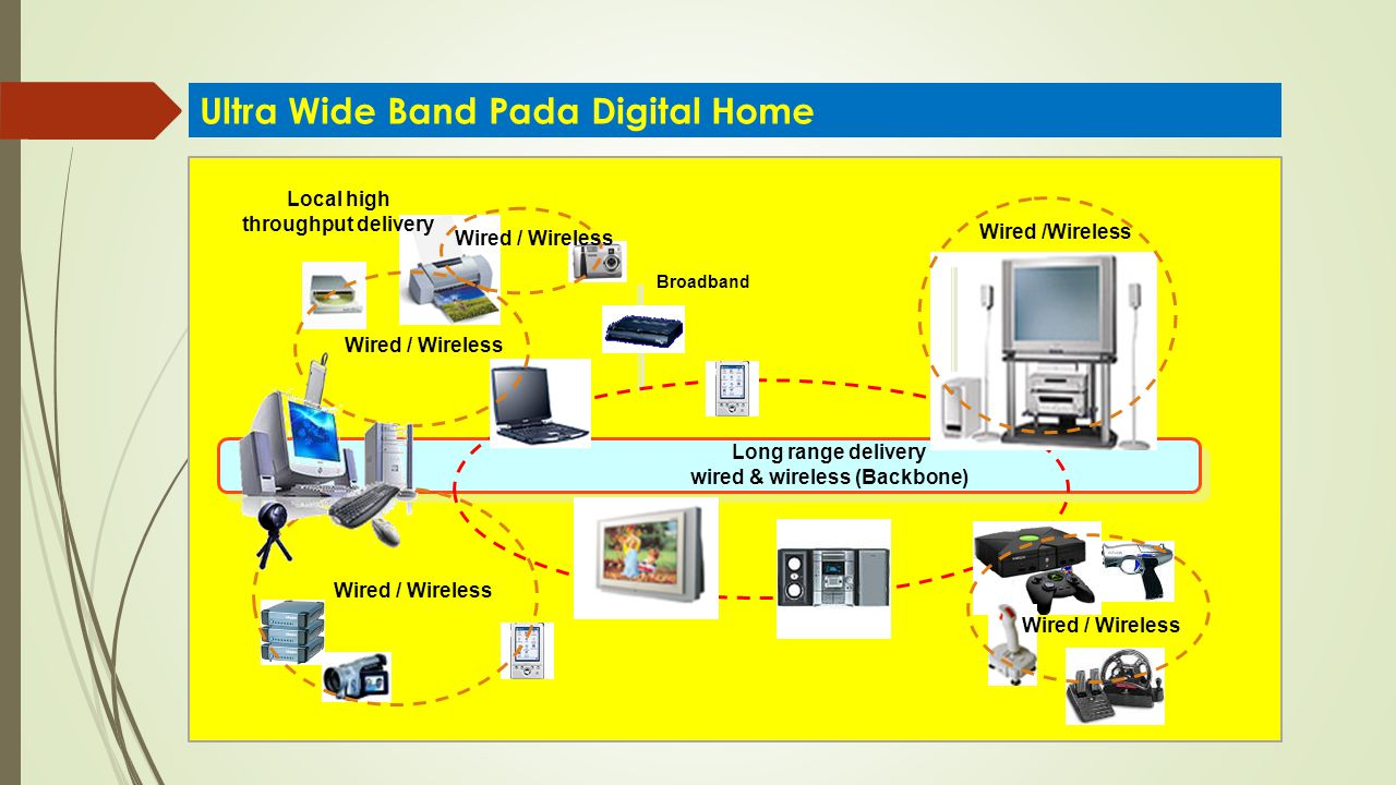Wired / Wireless Broadband Local high throughput delivery Long range delivery wired & wireless (Backbone) Ultra Wide Band Pada Digital Home
