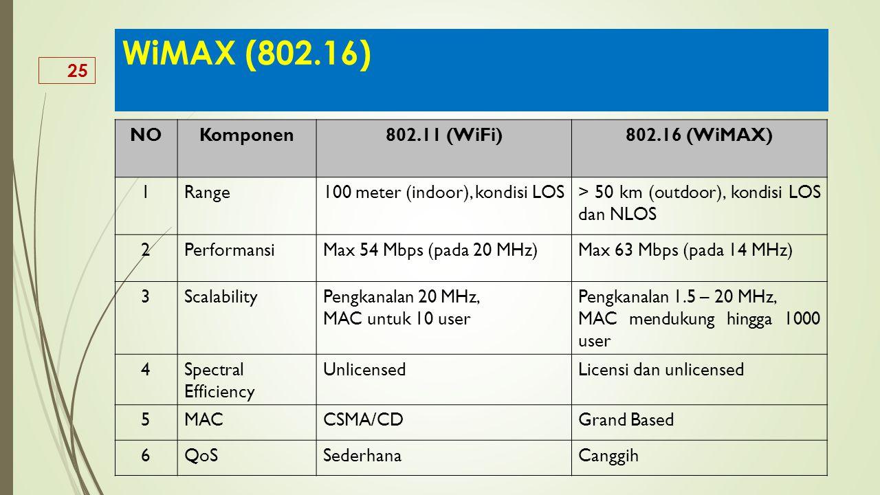 25 WiMAX (802.16) NOKomponen802.11 (WiFi)802.16 (WiMAX) 1Range100 meter (indoor), kondisi LOS> 50 km (outdoor), kondisi LOS dan NLOS 2PerformansiMax 5