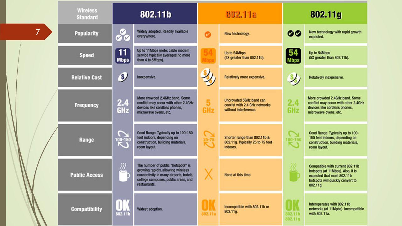 8 WiFi-Ad Hoc Mode  Mode Ad-hoc pada dasarnya mirip dengan topologi bus pada jaringan wired.