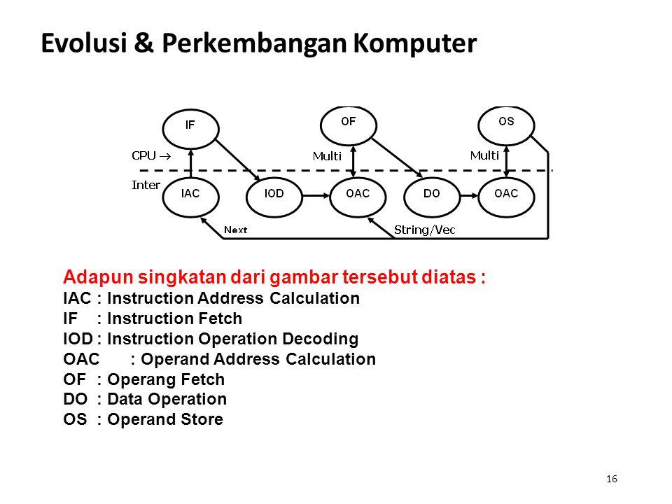 16 Evolusi & Perkembangan Komputer Adapun singkatan dari gambar tersebut diatas : IAC: Instruction Address Calculation IF: Instruction Fetch IOD: Inst