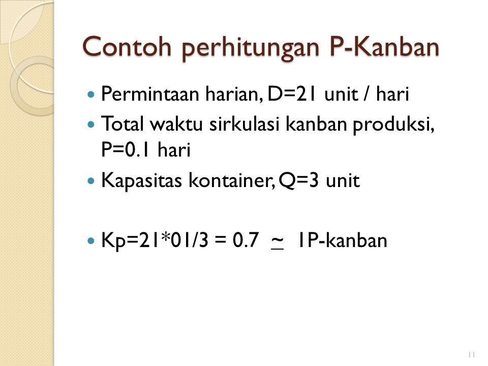 Contoh perhitungan P-Kanban Permintaan harian, D=21 unit / hari Total waktu sirkulasi kanban produksi, P=0.1 hari Kapasitas kontainer, Q=3 unit Kp=21*01/3 = 0.7 ~ 1P-kanban 11