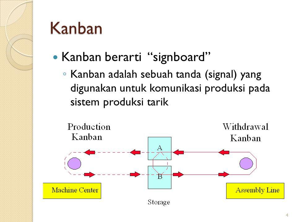 4 Kanban Kanban berarti signboard ◦ Kanban adalah sebuah tanda (signal) yang digunakan untuk komunikasi produksi pada sistem produksi tarik