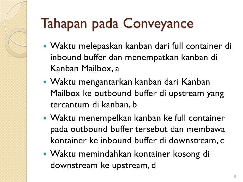 Tahapan pada Conveyance Waktu melepaskan kanban dari full container di inbound buffer dan menempatkan kanban di Kanban Mailbox, a Waktu mengantarkan kanban dari Kanban Mailbox ke outbound buffer di upstream yang tercantum di kanban, b Waktu menempelkan kanban ke full container pada outbound buffer tersebut dan membawa kontainer ke inbound buffer di downstream, c Waktu memindahkan kontainer kosong di downstream ke upstream, d 8