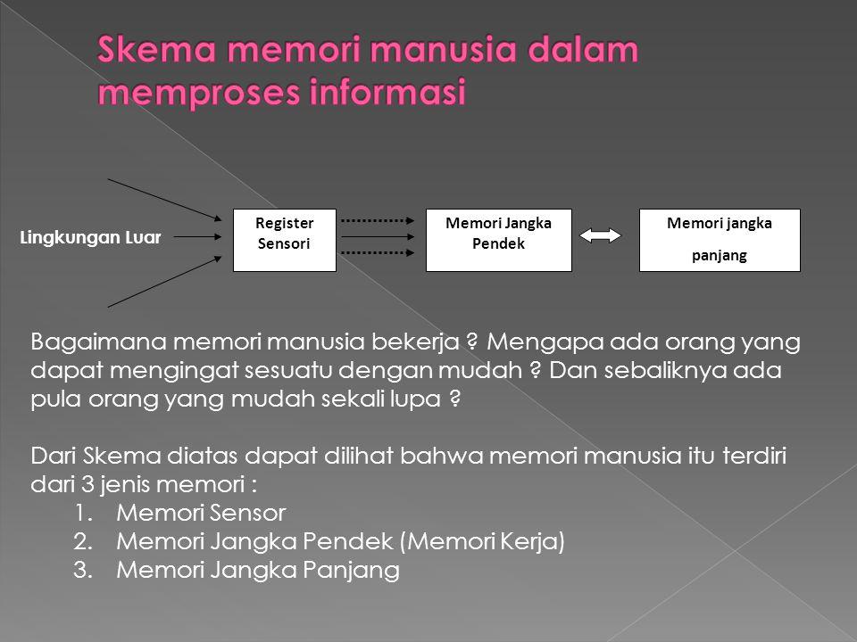 Register Sensori Memori Jangka Pendek Memori jangka panjang Lingkungan Luar Bagaimana memori manusia bekerja ? Mengapa ada orang yang dapat mengingat