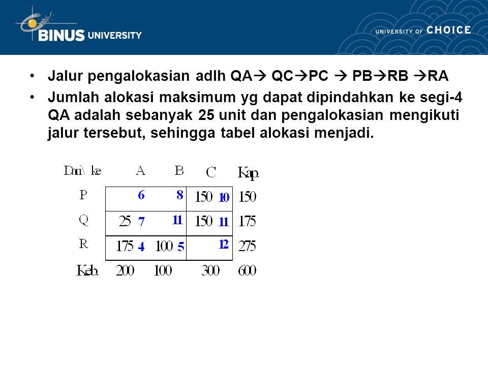 IPQA = CQA – RQ – KA = 7 – 1 – 7 = –1 Segi-4 PA dan segi-4 QA ternyata < 0, maka lakukan pengalokasian baru ke segi-4 yang bernilai IP paling negatif.