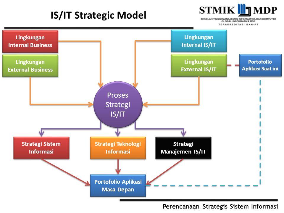Perencanaan Strategis Sistem Informasi IS/IT Strategic Model Lingkungan Internal Business Lingkungan External Business Lingkungan Internal IS/IT Lingk