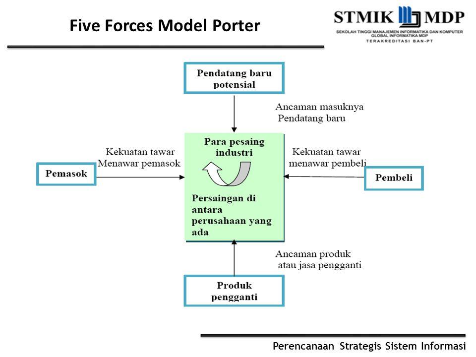 Perencanaan Strategis Sistem Informasi Five Forces Model Porter
