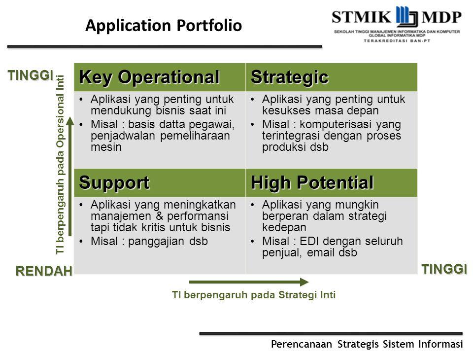 Perencanaan Strategis Sistem Informasi Application Portfolio Key Operational Strategic Aplikasi yang penting untuk mendukung bisnis saat ini Misal : b