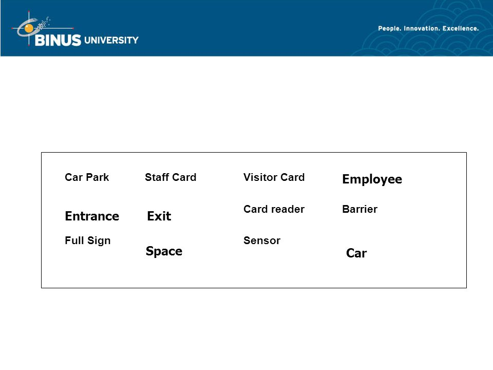 Car ParkStaff CardVisitor Card Card readerBarrier Full Sign Sensor Employee EntranceExit Space Car