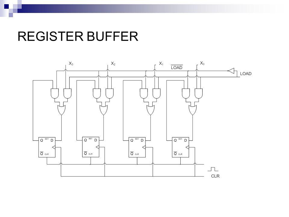 SHIFT REGISTER (REGISTER GESER) Merupakan rangkaian logika yang berfungsi menyimpan data input secara berkala dan memindahkannya ke bit berikutnya melalui pulsa clock.