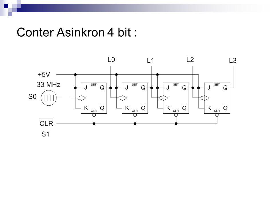 Counter Sinkron 4 bit :