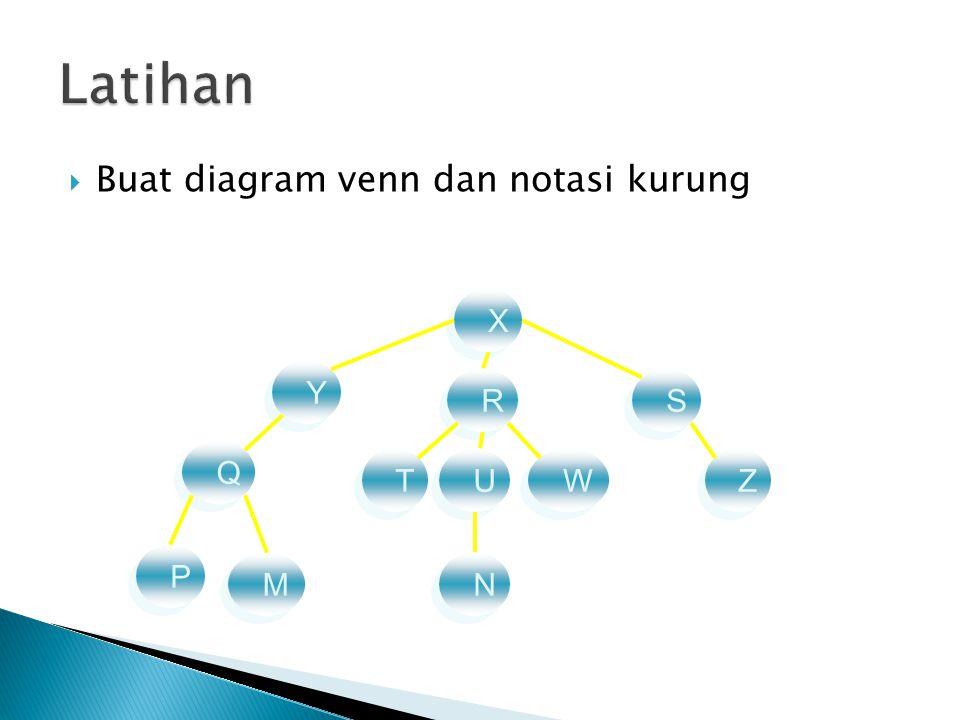  Buat diagram venn dan notasi kurung X X Y Y R R S S Q Q T T W W U U Z Z P P M M N N