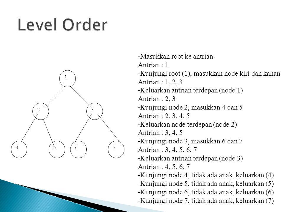 1 23 4567 -Masukkan root ke antrian Antrian : 1 -Kunjungi root (1), masukkan node kiri dan kanan Antrian : 1, 2, 3 -Keluarkan antrian terdepan (node 1