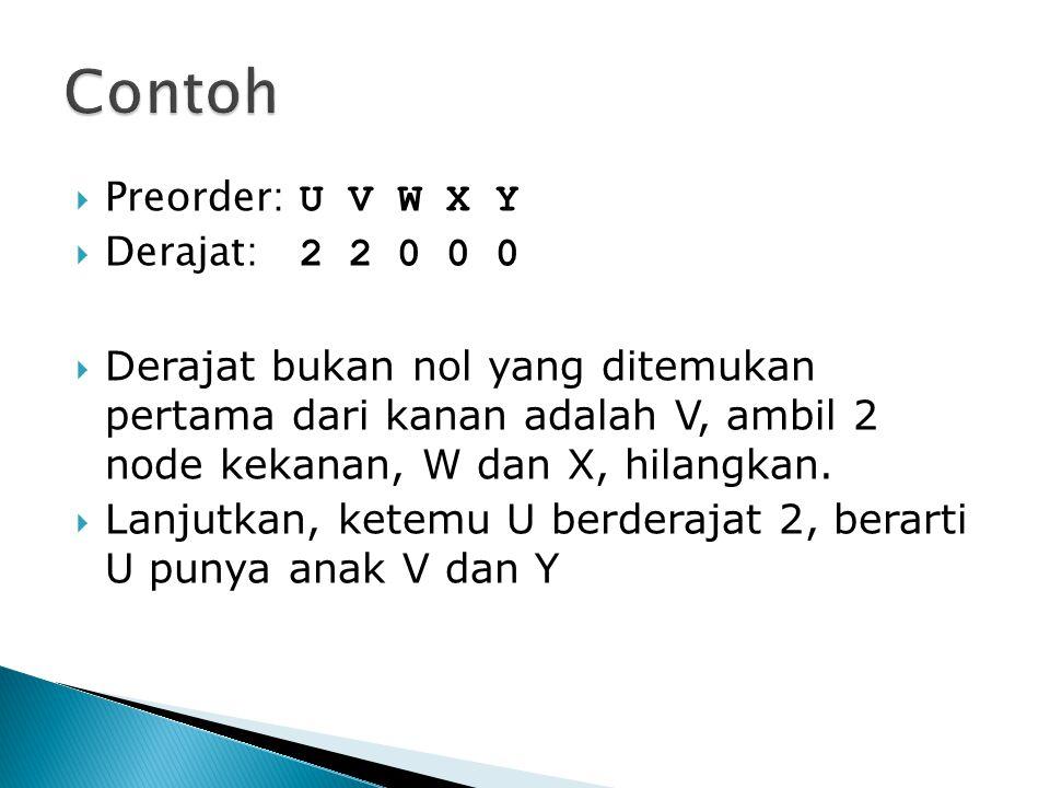  Preorder: U V W X Y  Derajat: 2 2 0 0 0  Derajat bukan nol yang ditemukan pertama dari kanan adalah V, ambil 2 node kekanan, W dan X, hilangkan. 