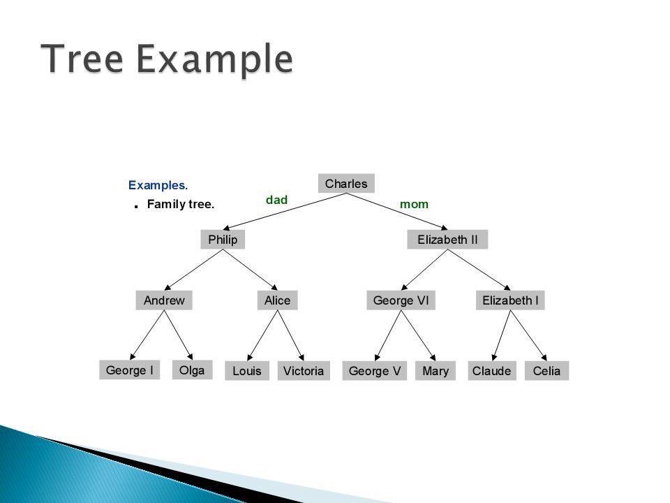  void tambah(Tree **root,int databaru){  if((*root) == NULL){  Tree *baru;  baru = new Tree;  baru->data = databaru;  baru->left = NULL;  baru->right = NULL;  (*root) = baru;  (*root)->left = NULL;  (*root)->right = NULL;  }  else if(databaru data)  tambah(&(*root)->left,databaru);  else if(databaru > (*root)->data)  tambah(&(*root)->right,databaru);  else if(databaru == (*root)->data)  printf( Data sudah ada! );  }
