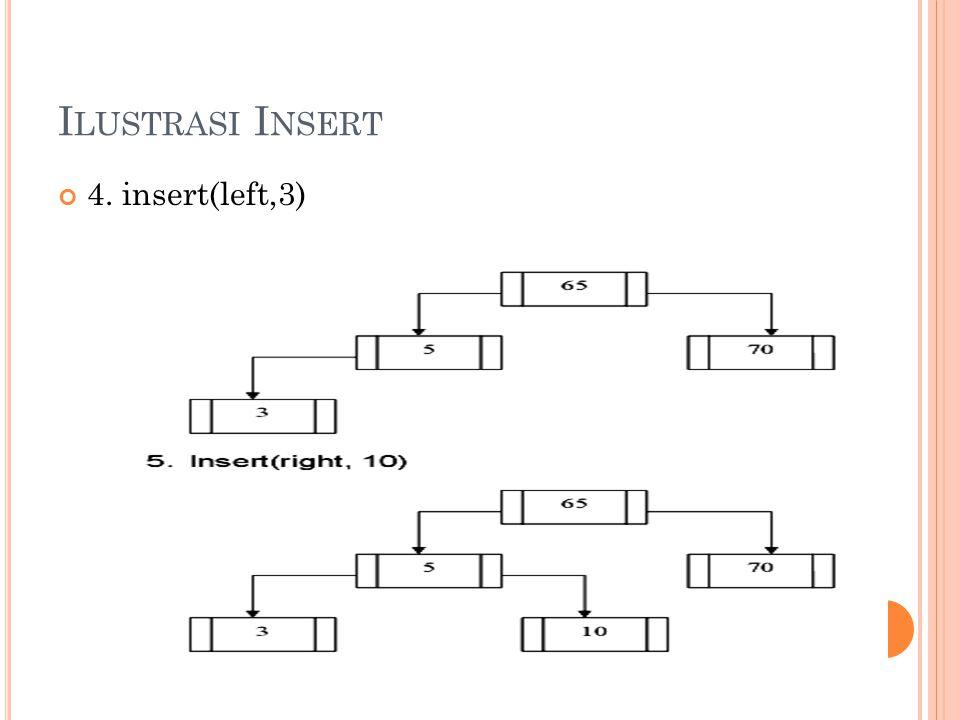 4. insert(left,3)