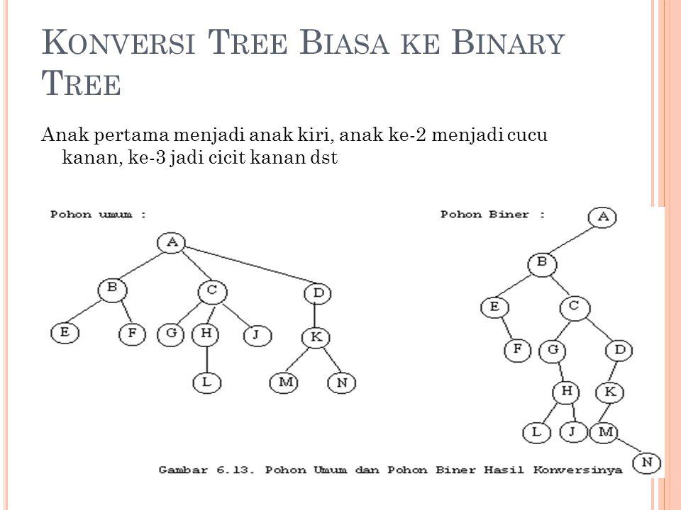 K ONVERSI T REE B IASA KE B INARY T REE Anak pertama menjadi anak kiri, anak ke-2 menjadi cucu kanan, ke-3 jadi cicit kanan dst