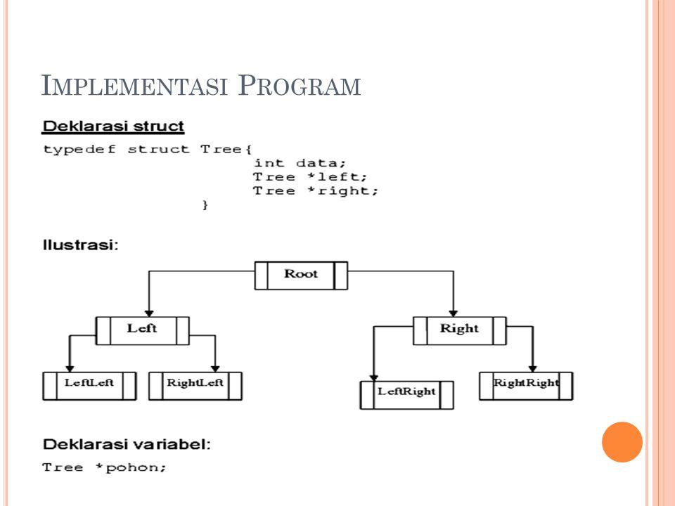 L EVEL O RDER 1 23 4567 -Masukkan root ke antrian Antrian : 1 -Kunjungi root (1), masukkan node kiri dan kanan Antrian : 1, 2, 3 -Keluarkan antrian terdepan (node 1) Antrian : 2, 3 -Kunjungi node 2, masukkan 4 dan 5 Antrian : 2, 3, 4, 5 -Keluarkan node terdepan (node 2) Antrian : 3, 4, 5 -Kunjungi node 3, masukkan 6 dan 7 Antrian : 3, 4, 5, 6, 7 -Keluarkan antrian terdepan (node 3) Antrian : 4, 5, 6, 7 -Kunjungi node 4, tidak ada anak, keluarkan (4) -Kunjungi node 5, tidak ada anak, keluarkan (5) -Kunjungi node 6, tidak ada anak, keluarkan (6) -Kunjungi node 7, tidak ada anak, keluarkan (7)