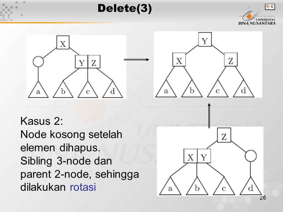 26 Delete(3) Kasus 2: Node kosong setelah elemen dihapus.