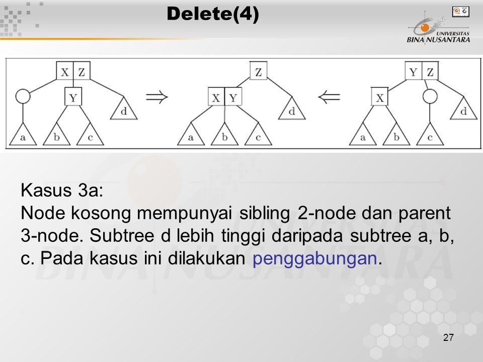 27 Delete(4) Kasus 3a: Node kosong mempunyai sibling 2-node dan parent 3-node.